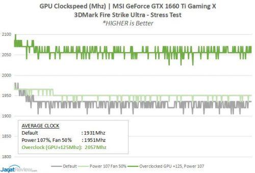 GTX1660TI OC GPUClockB