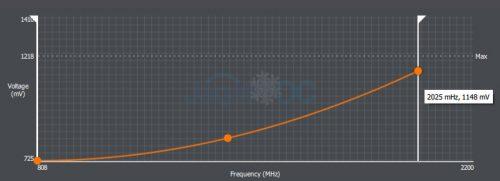 RadeonVII OC OC Setting 1 GPU