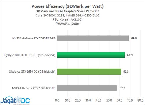 1660OC Power 3 FSperW