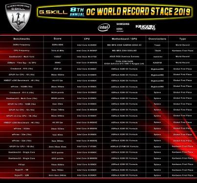 Record GSKill OCWC 2019