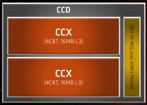 3B ARCH ZEN2 CCD