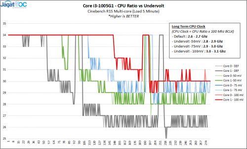 RESULT Undervolt 1005G1 CPUClocks