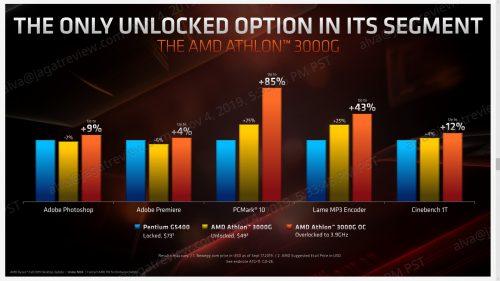 AMD 3000G 3
