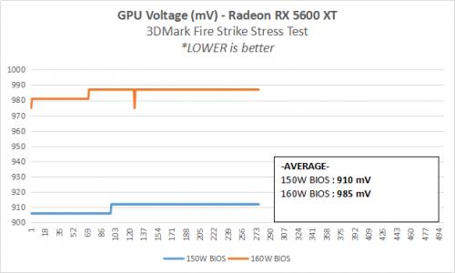 18 5600XT Voltage