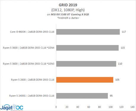 Result 5ed 5500XT GRID2019