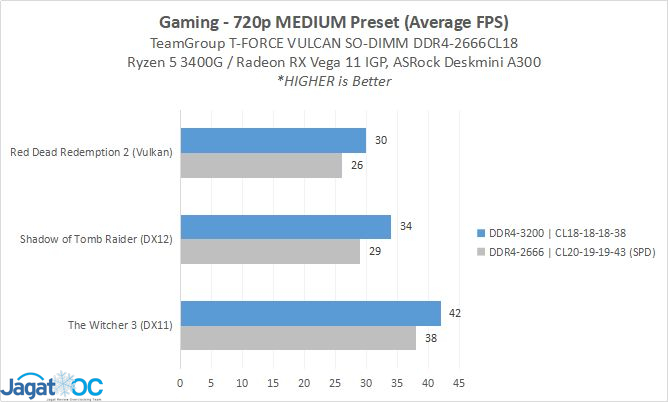 Result Game 2666vs3200s