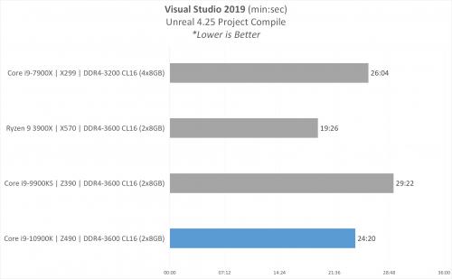 PERFORMANCE 12 VisualStudioCompile