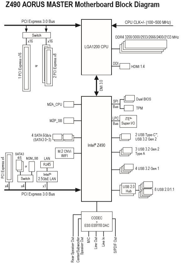 Z490 AORUS MASTER BlockDiagram2