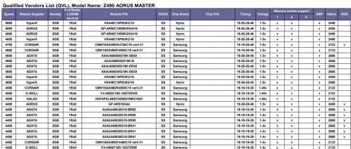 Z490 AORUS MASTER RAM QVL