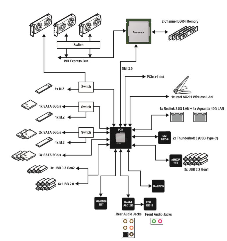 Z490 GODLIKE Block Diagram ed