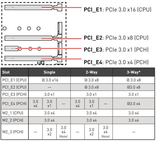 Z490 GODLIKE PCIe M2