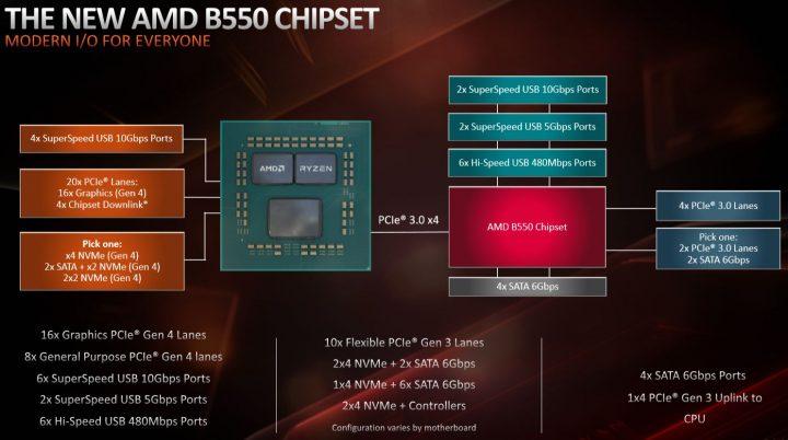 B550 AMD 2