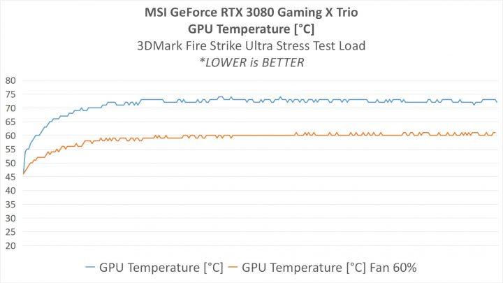 GPU Temp fix